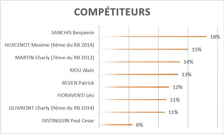 competiteurs