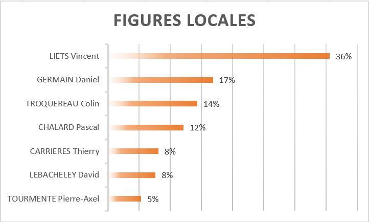 figures-locales