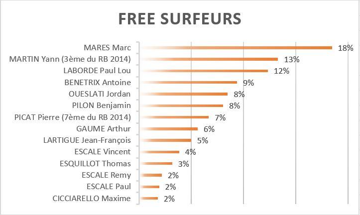 free-surfeurs