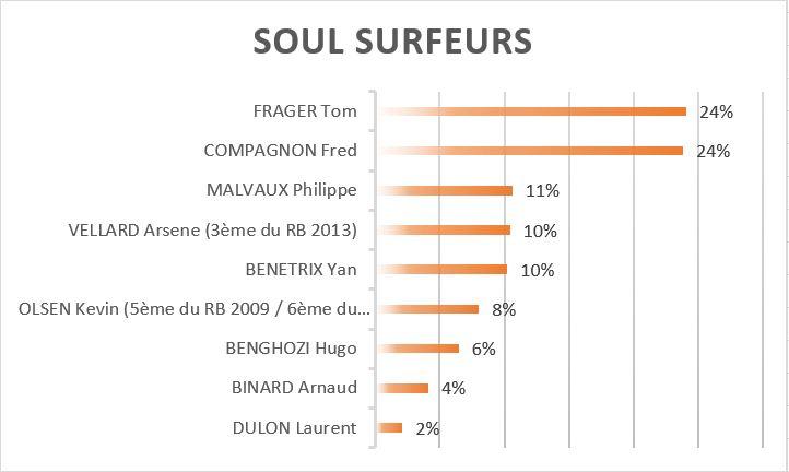 soul-surfeurs